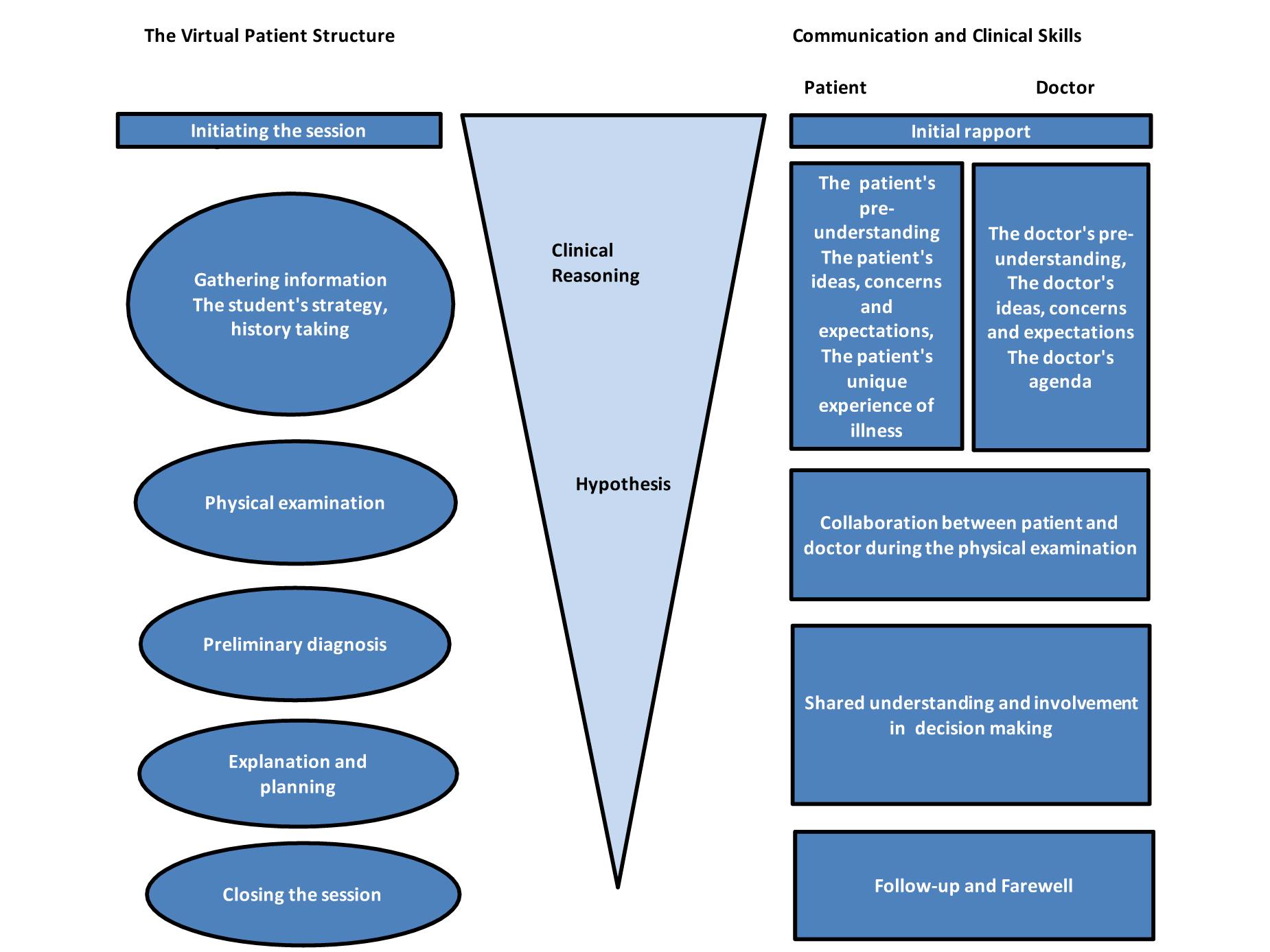 reflection models for nursing practice