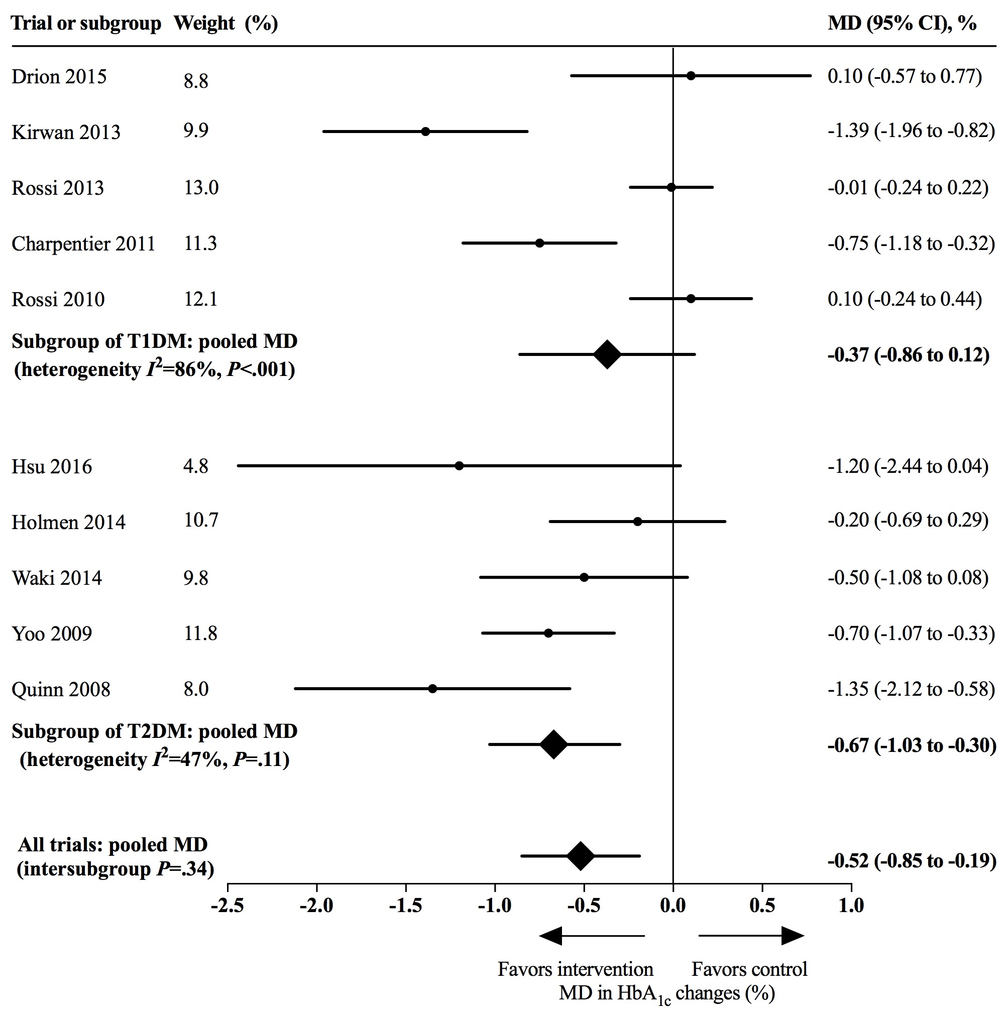 Effects of app-based mobile health interventions on hemoglobin A1c (HbA1c)  for patients with type 1 diabetes (T1DM) and type 2 diabetes (T2DM). 84a4a354e1403