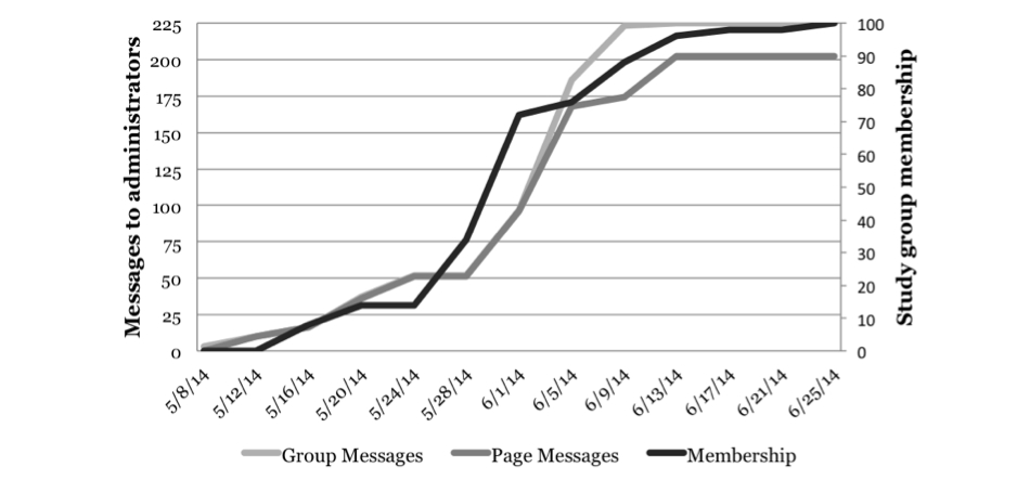 Study 2 Cumulative Facebook Study Group Membership Over Time.