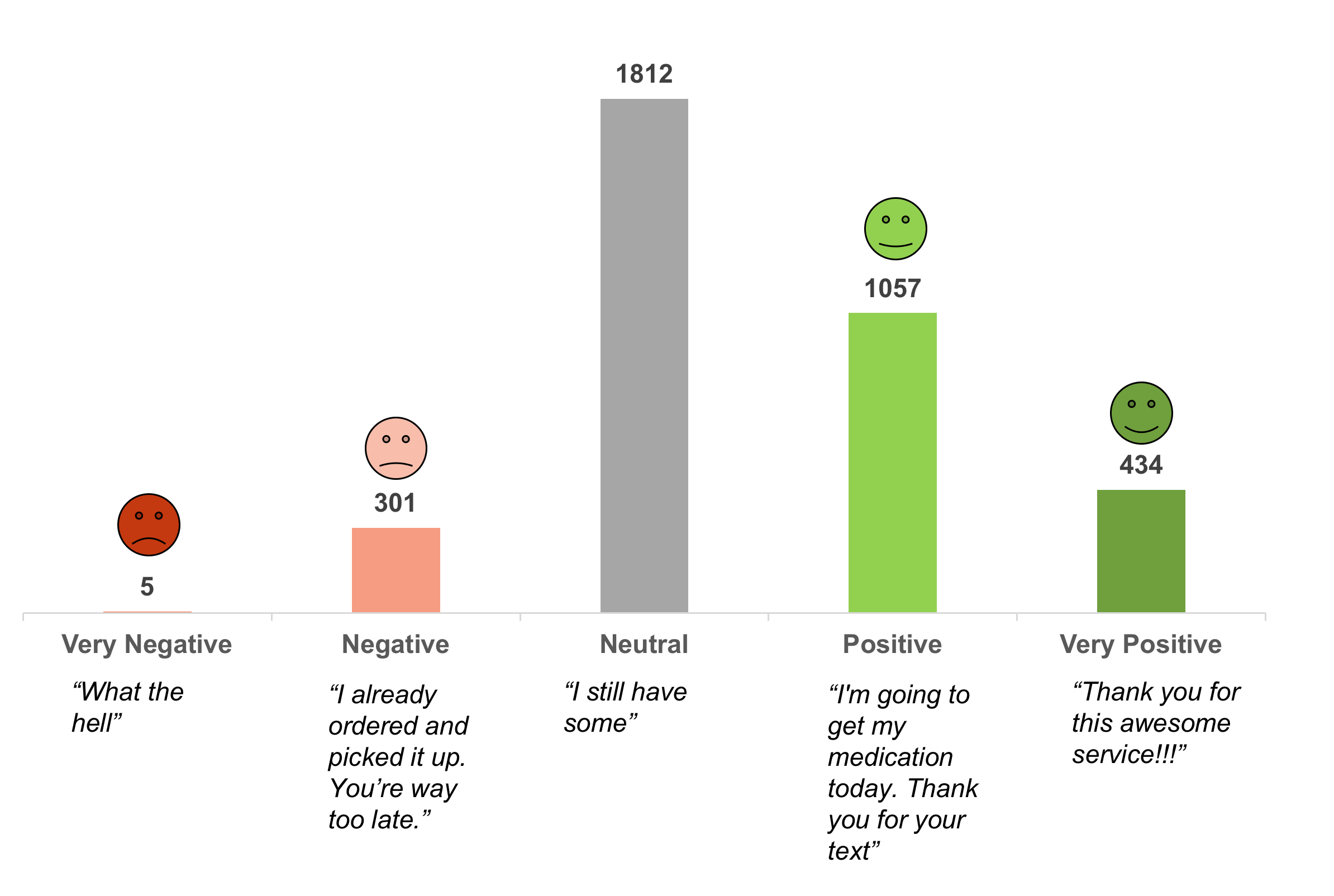 Figure 5. Sentiment in patient responses.