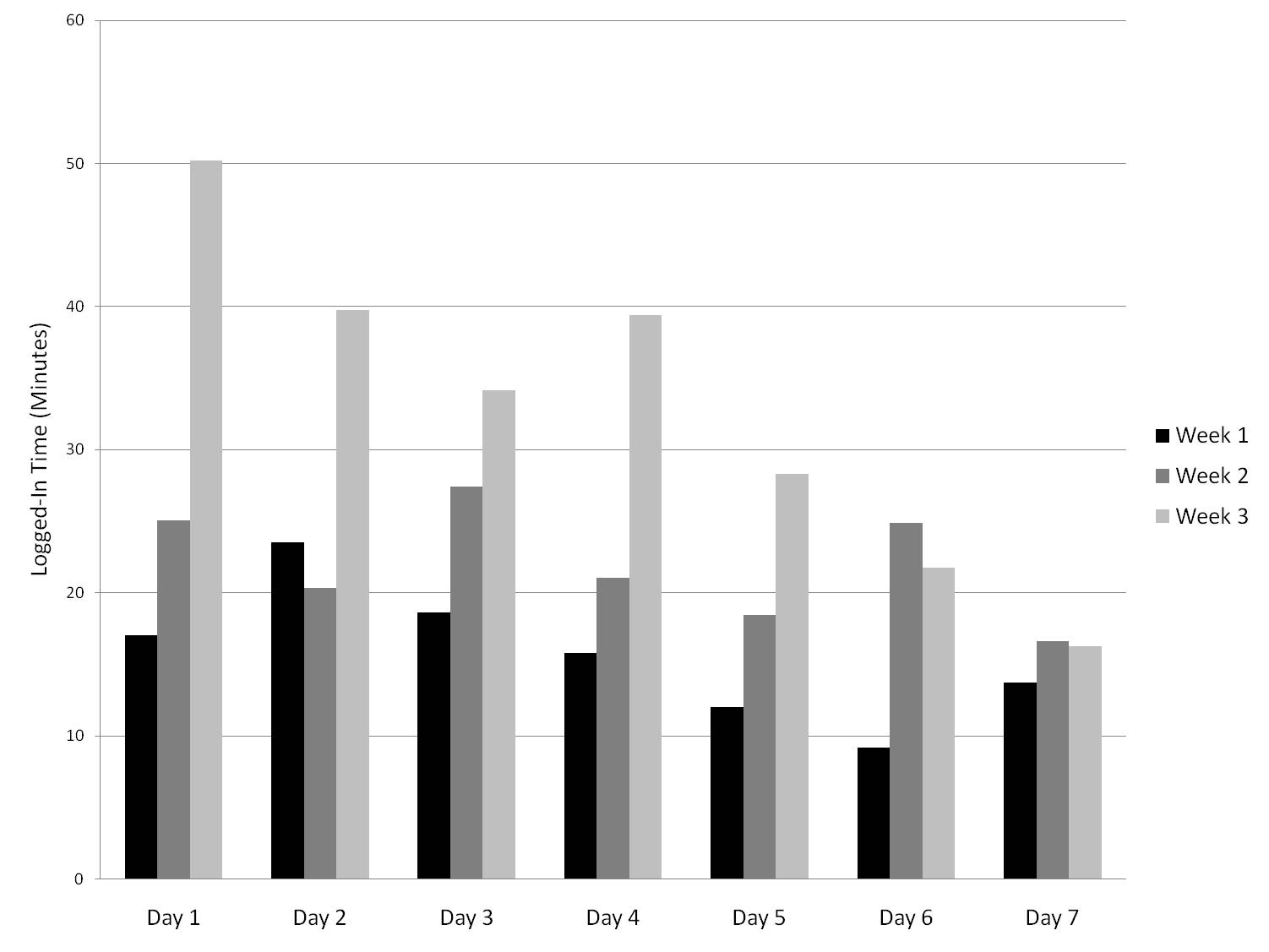 43ffcd86598687 View this figure Figure 4. Mean logged-in time per participant per day