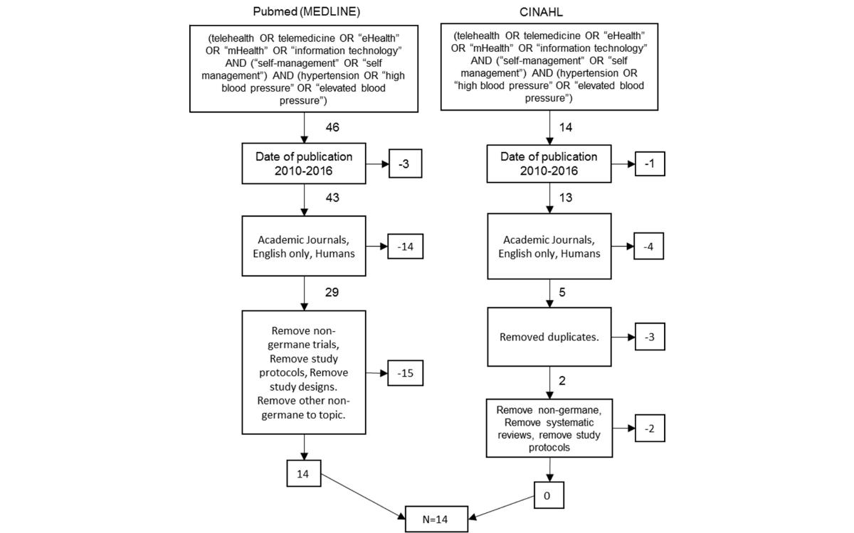 JMI-Adopting Telemedicine for the Self-Management of Hypertension ...