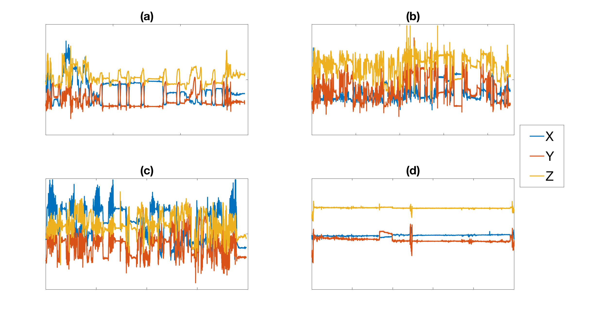 Jmu Detecting Smoking Events Using Accelerometer Data Collected Via Categorybandreject Filter Circuits Wikimedia Commons Figure 3 Examples Of The Following Nonsmoking Sessions A Drinking B Eating C Walking And D Typing On Computer