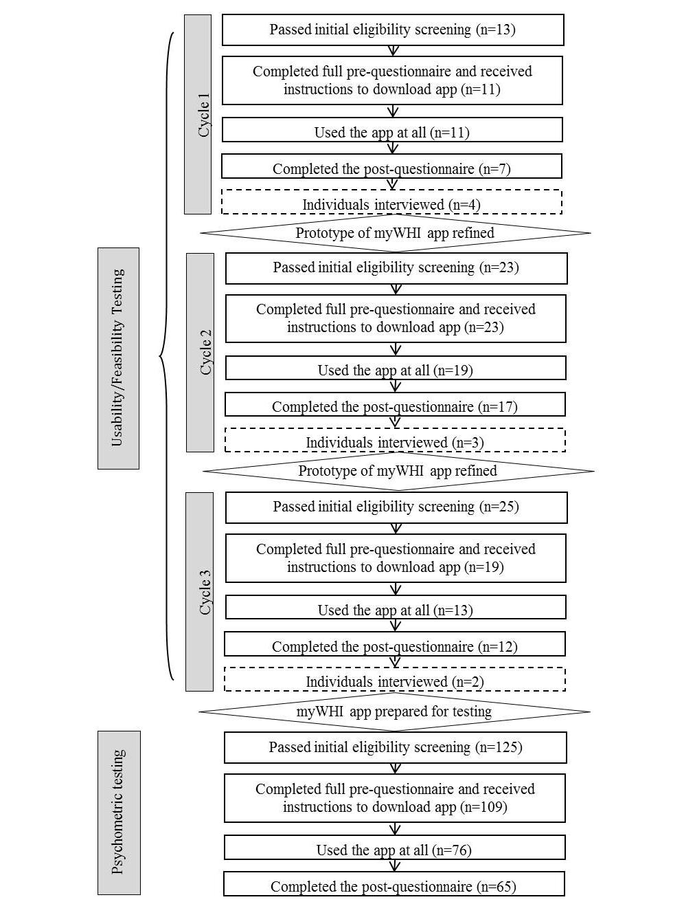 Jmu Testing The Feasibility And Psychometric Properties Of A Mobile