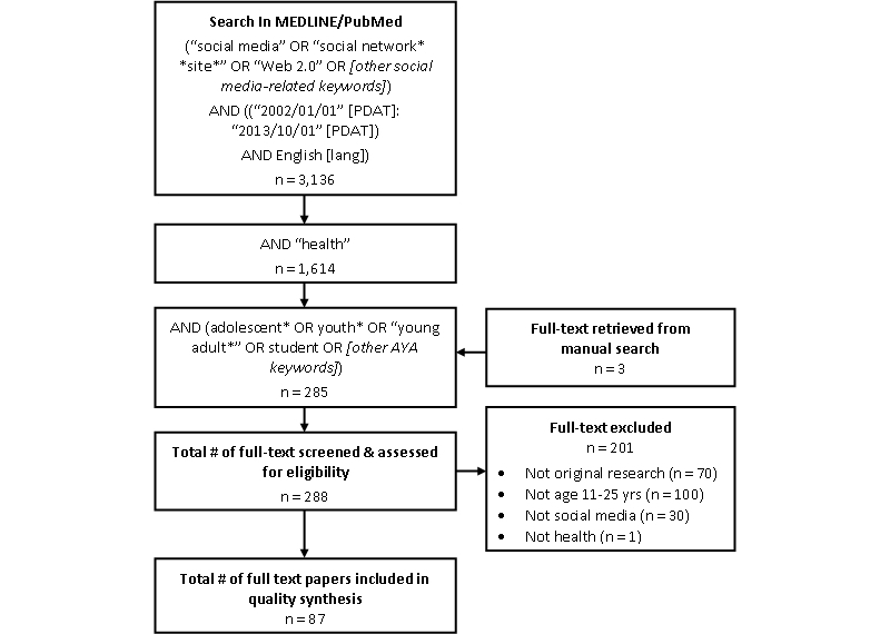Figure 1. PRISMA flow diagram of selection procedure for systematic review.