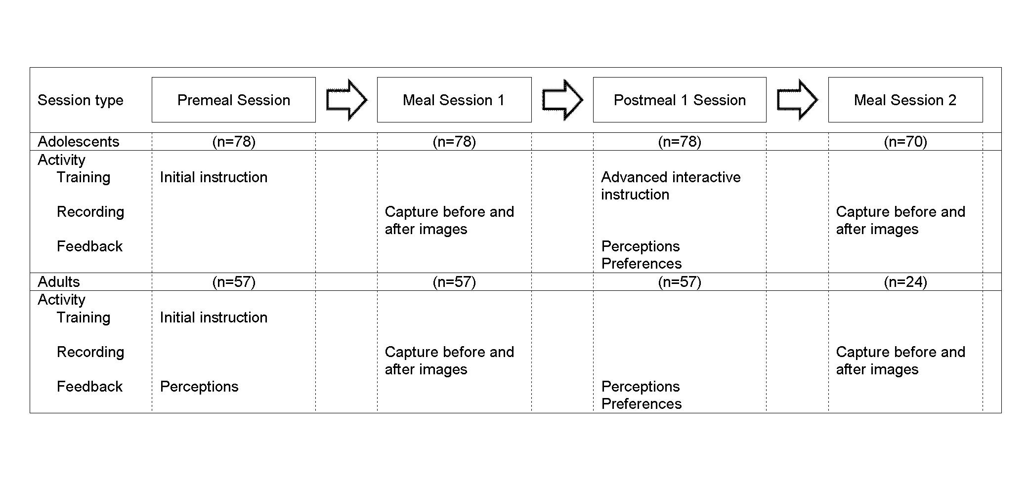 jmir novel technologies for assessing dietary intake evaluating the