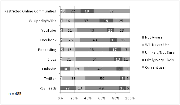 Respondents Cur Use And Intention To Social Media