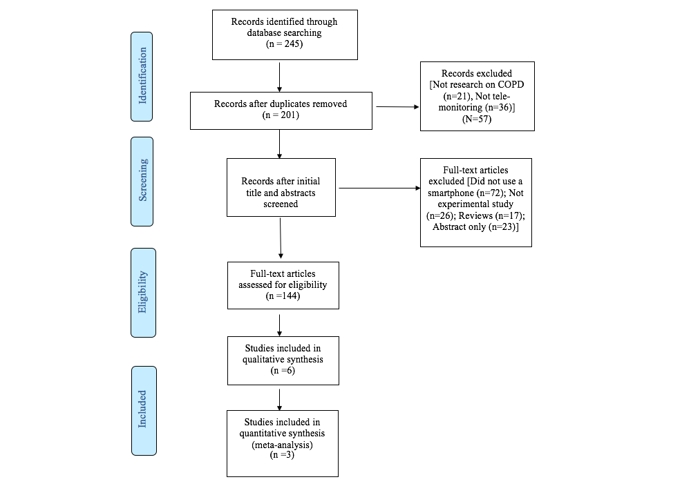JMU-The Effect of Smartphone Interventions on Patients With Chronic ...