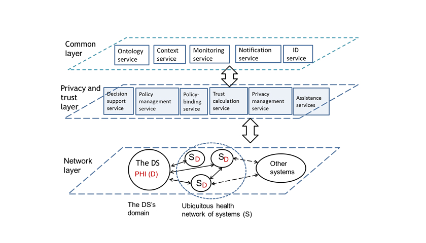 Jmu Trust Information Based Privacy Architecture For Ubiquitous