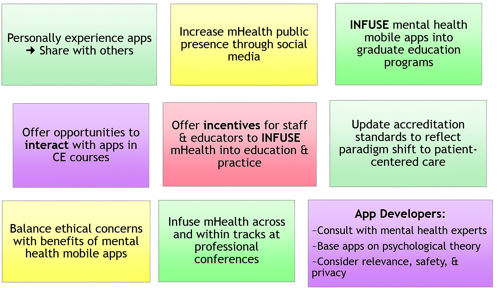 Jmh Mental Health Mobile Apps From Infusion To Diffusion In The