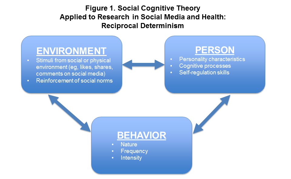 what does reciprocal determinism mean