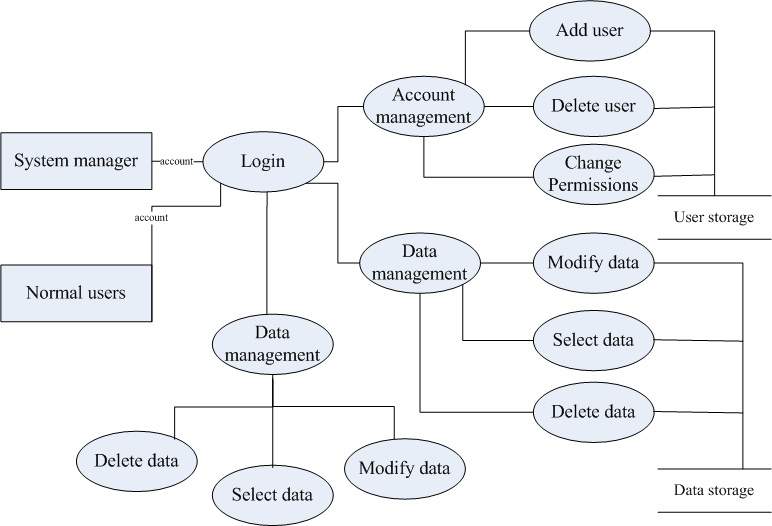 Jmu the architecture of an automatic ehealth platform with mobile data flow diagram of database management ccuart Image collections