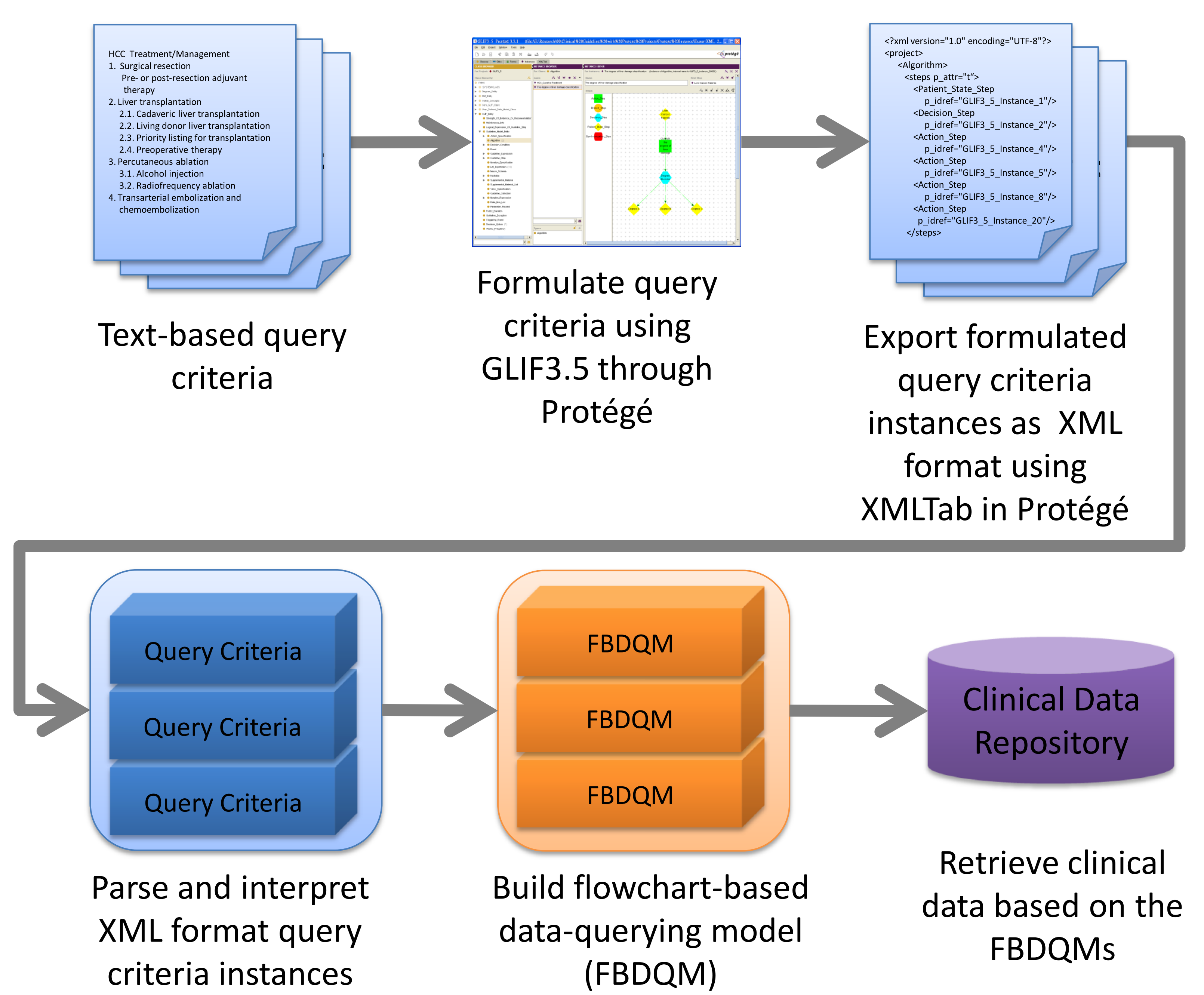 Jmi a web based data querying tool based on ontology driven the overview of the methodology used in the data querying tool based on ontology driven methodology and flowchart based model ccuart Images