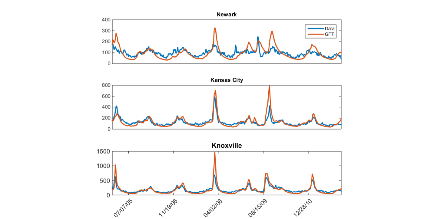 How to Use Google Flu Trends pictures