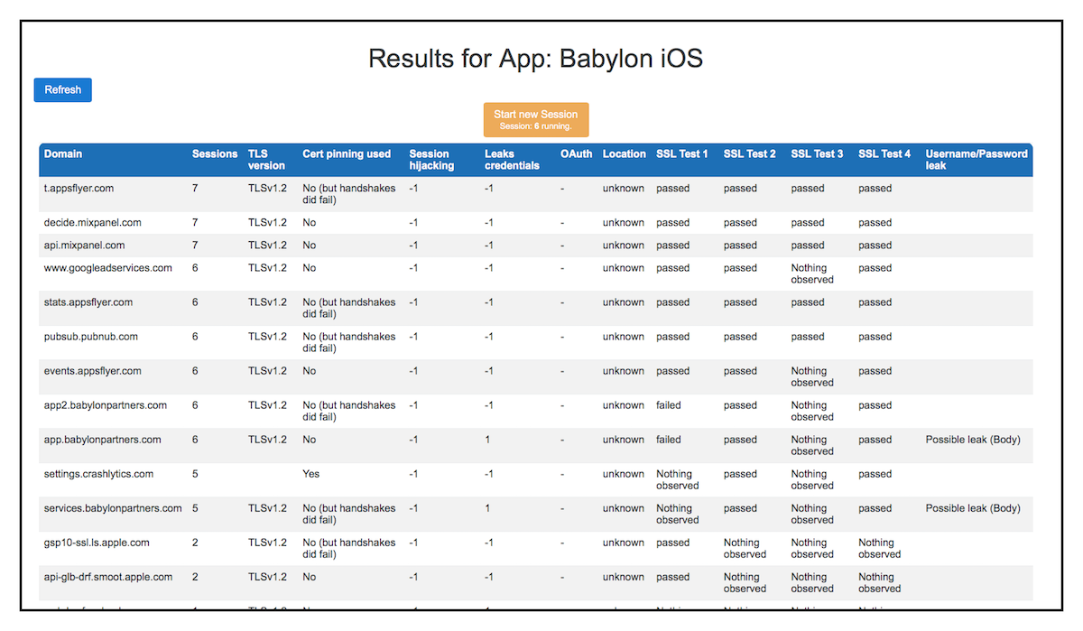Jmu Client Focused Security Assessment Of Mhealth Apps And