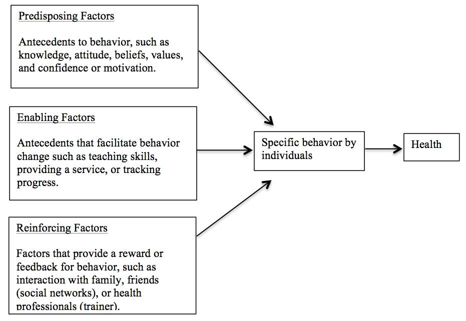 an evaluation of factors that influence and provoke criminal behavior Criminal behavior essay examples 25 total results an evaluation of factors that influence and provoke criminal behavior  traits that can influence criminal.