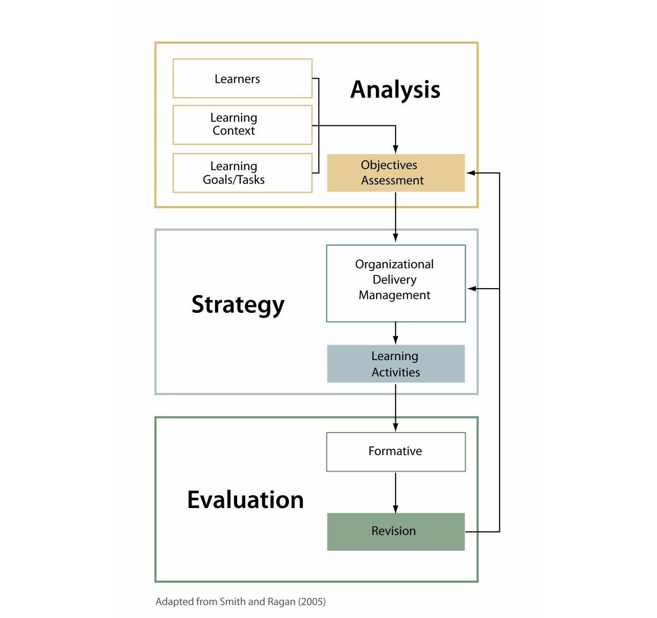 Instructional Design Process Models Best Setting Instruction Guide