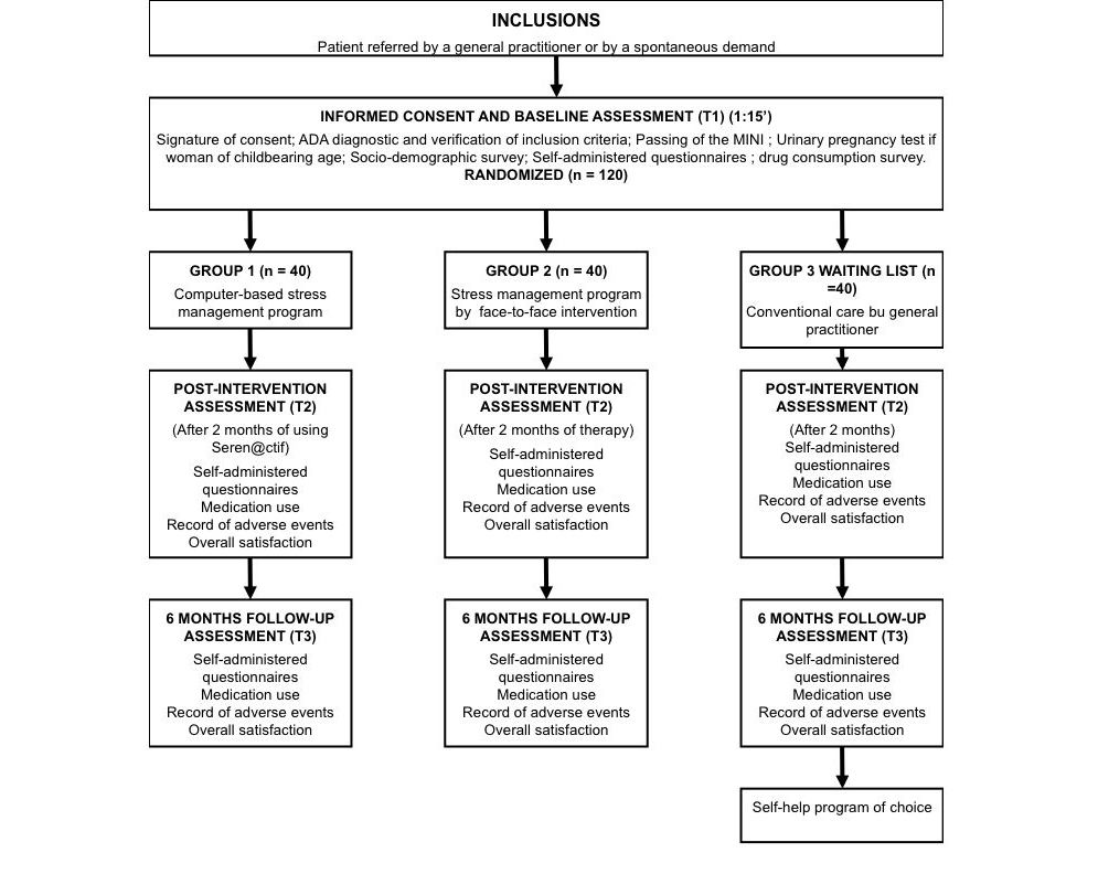 Jrp Efficacy Of Serenctif A Computer Based Stress Management