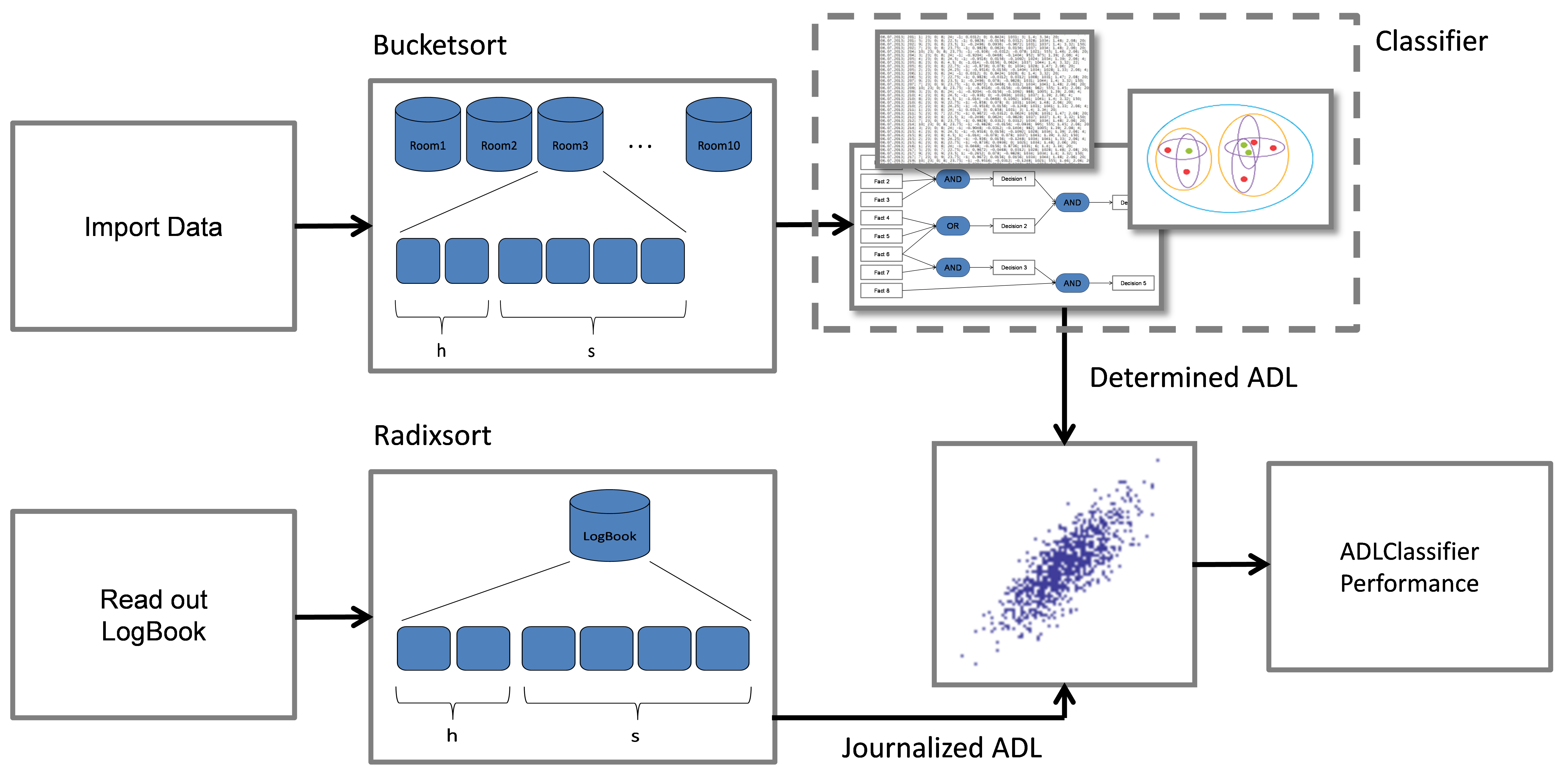 Jmir A Web Based Non Intrusive Ambient System To Measure And Puter Diagram In Addition On Hardware Block Of Toilet Figure 6 Correlation The Adl Classifier Output With Protocols