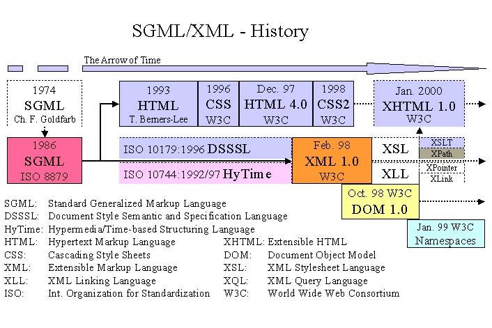 JMIRThe SGML Standardization Framework and the Introduction of XML
