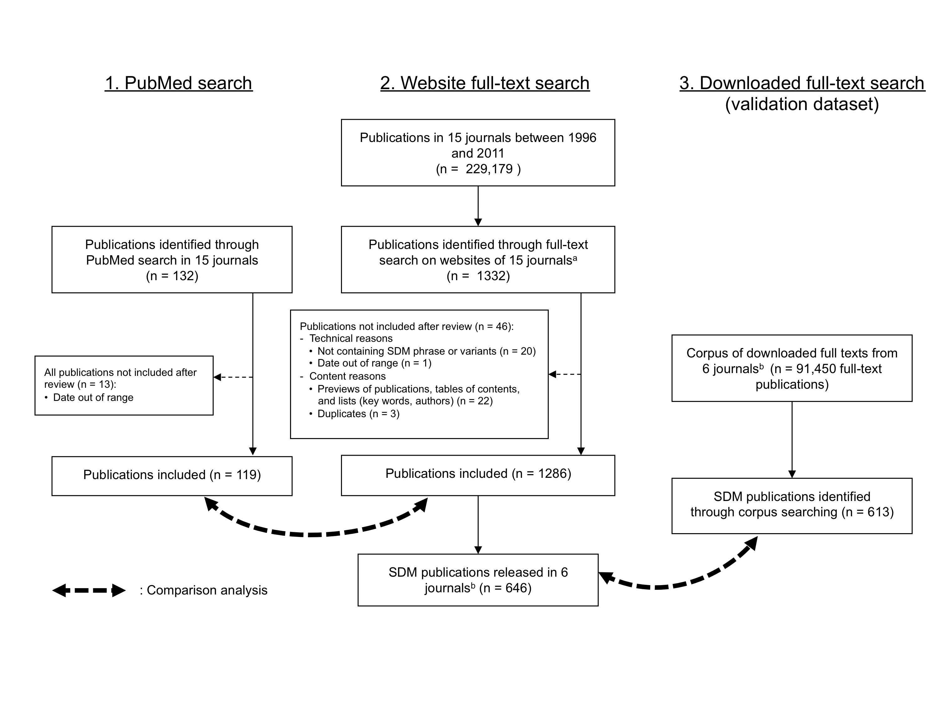 Jrp Retrieval Of Publications Addressing Shared Decision Making An