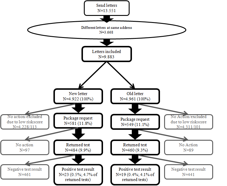 Jmir the influence of two different invitation letters on chlamydia flowchart of responses to the new letter and the original phs letter stopboris Choice Image