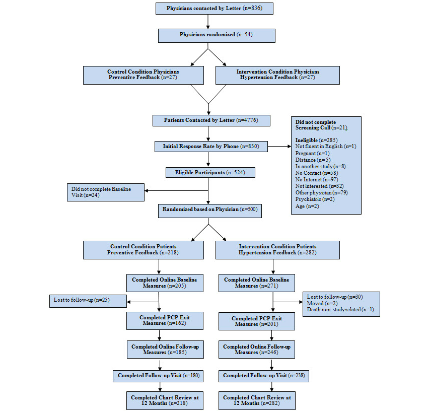 Jmir effects of a web based patient activation intervention to consort diagram of participant flow ccuart Choice Image