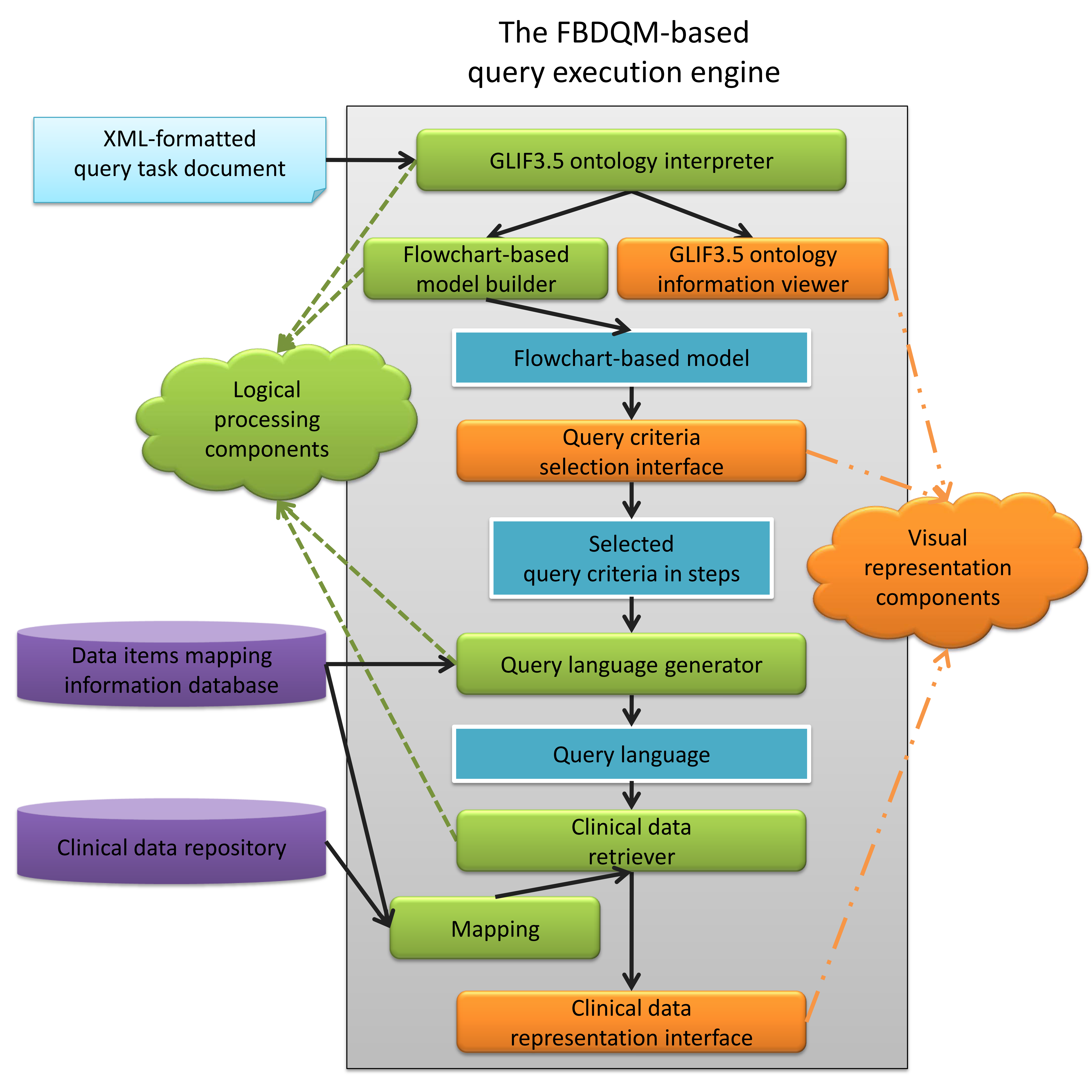 Jmi a web based data querying tool based on ontology driven the architecture of the fbdqm flowchart based data querying model based query execution engine ccuart Images