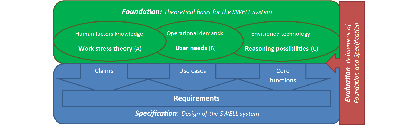 Jmu Deriving Requirements For Pervasive Well Being Technology From