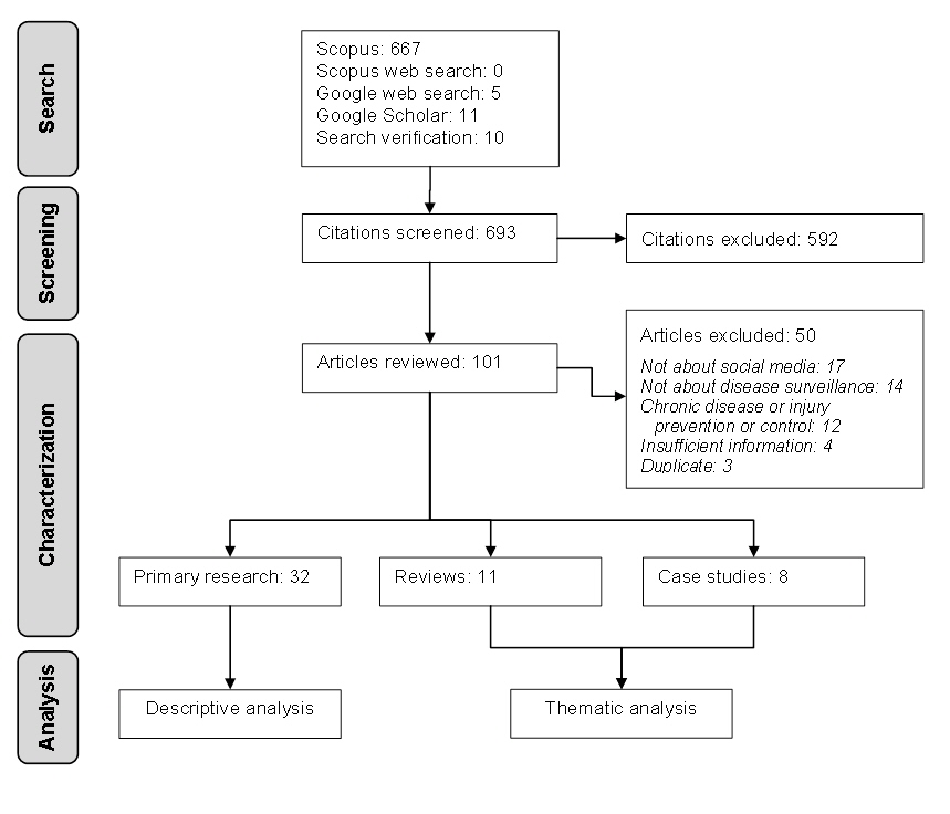 Jmir scoping review on search queries and social media for disease scoping review flow chart ccuart Images