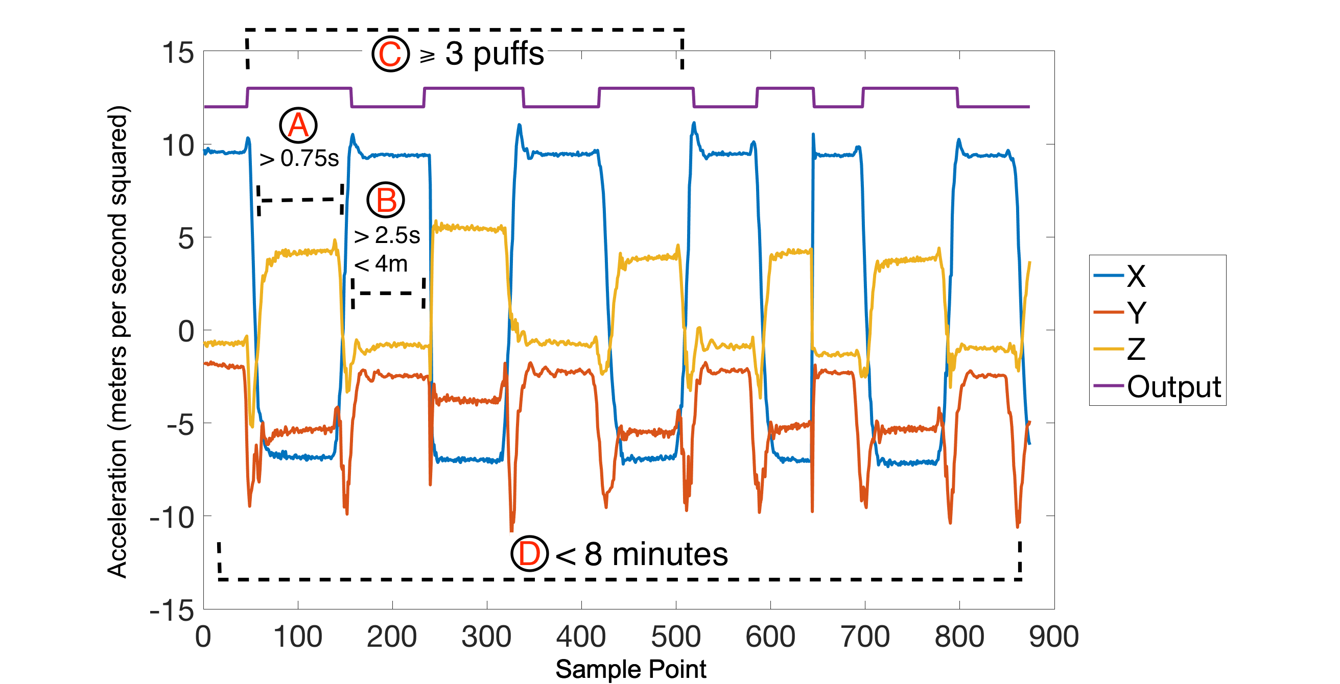 Jmu Detecting Smoking Events Using Accelerometer Data Collected Via Categorybandreject Filter Circuits Wikimedia Commons Figure 4