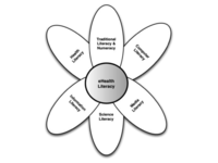 E-health literacy lily model. Source: Figure 1 from http://www.medicine20.com/2015/2/e5; Copyright: the authors; License: Creative Commons Attribution (CC-BY).